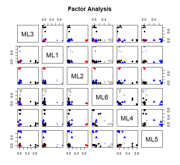 FACTOR ANALYSIS PLOT