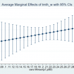 Marginal Effect in Stata